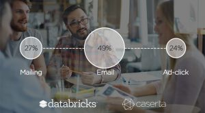 data driven marketing databricks spark machine learning
