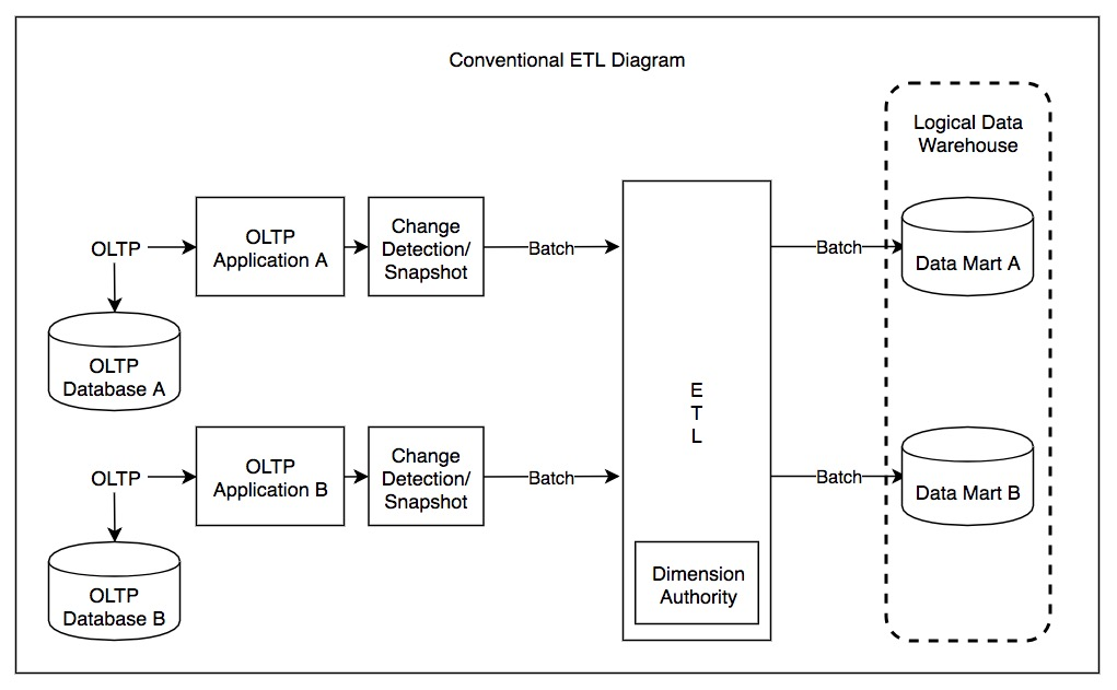 conventional etl diagram