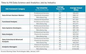 Data Analytics Jobs by Industry