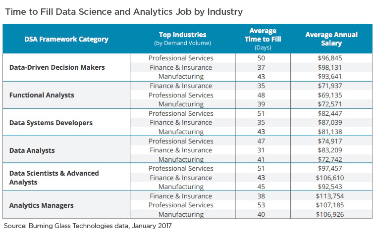 Data Analytics Jobs by Industry