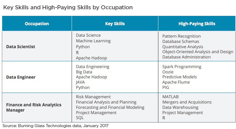 Data Science and Analytics Skills by Occupation