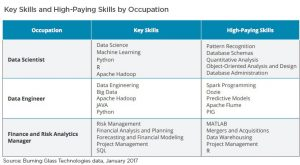 Data Science and Analytics Skills by Industry