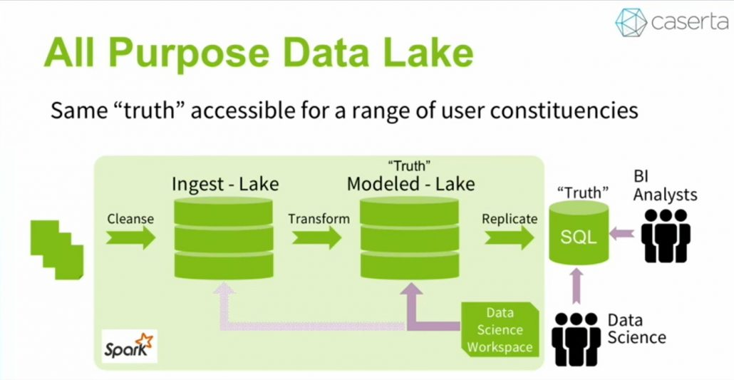 Data Lake Architecture for Artificial Intelligence, Machine Learning, Business Intelligence