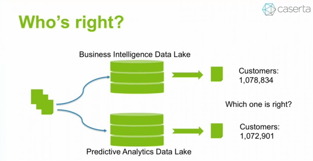 Data Lake Discrepancies