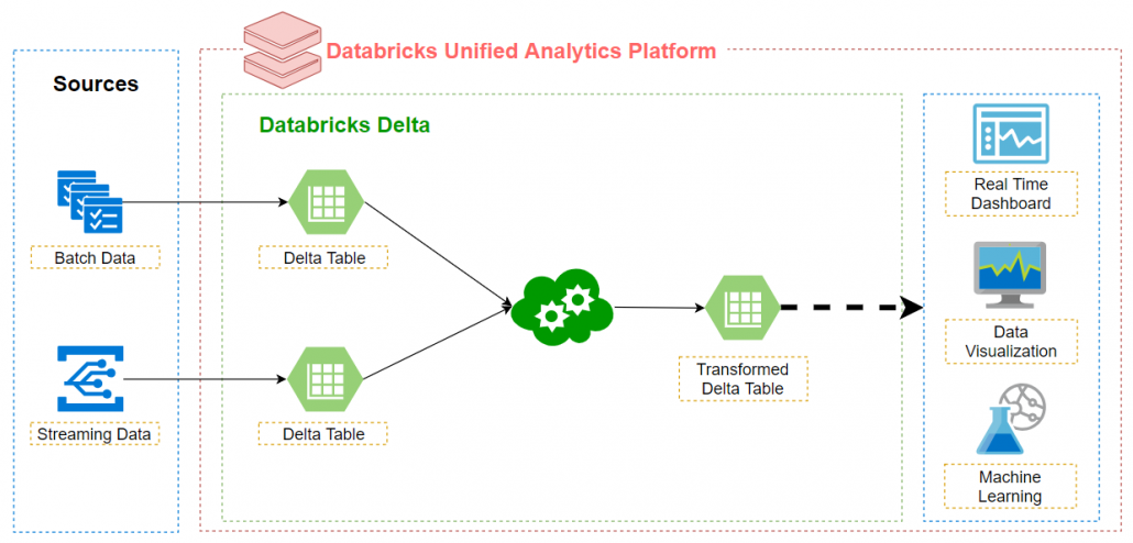 Databricks Delta analytics engine provides powerful transactional storage layer built on top of Apache Spark