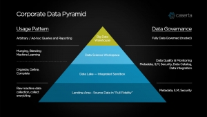 Corporate Data Pyramid by Caserta