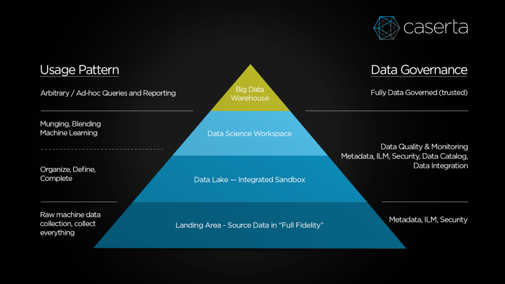 corporate data pyramid for corporate governance at caserta