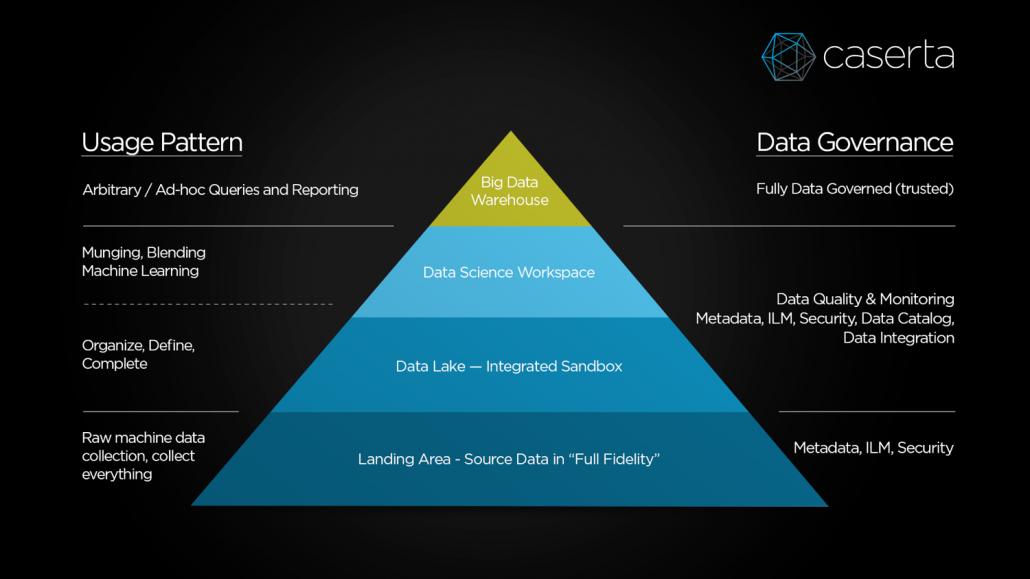 alternative data corporate data pyramid for corporate governance