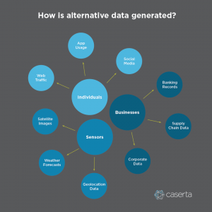 alternative data origins from individuals businesses and sensors