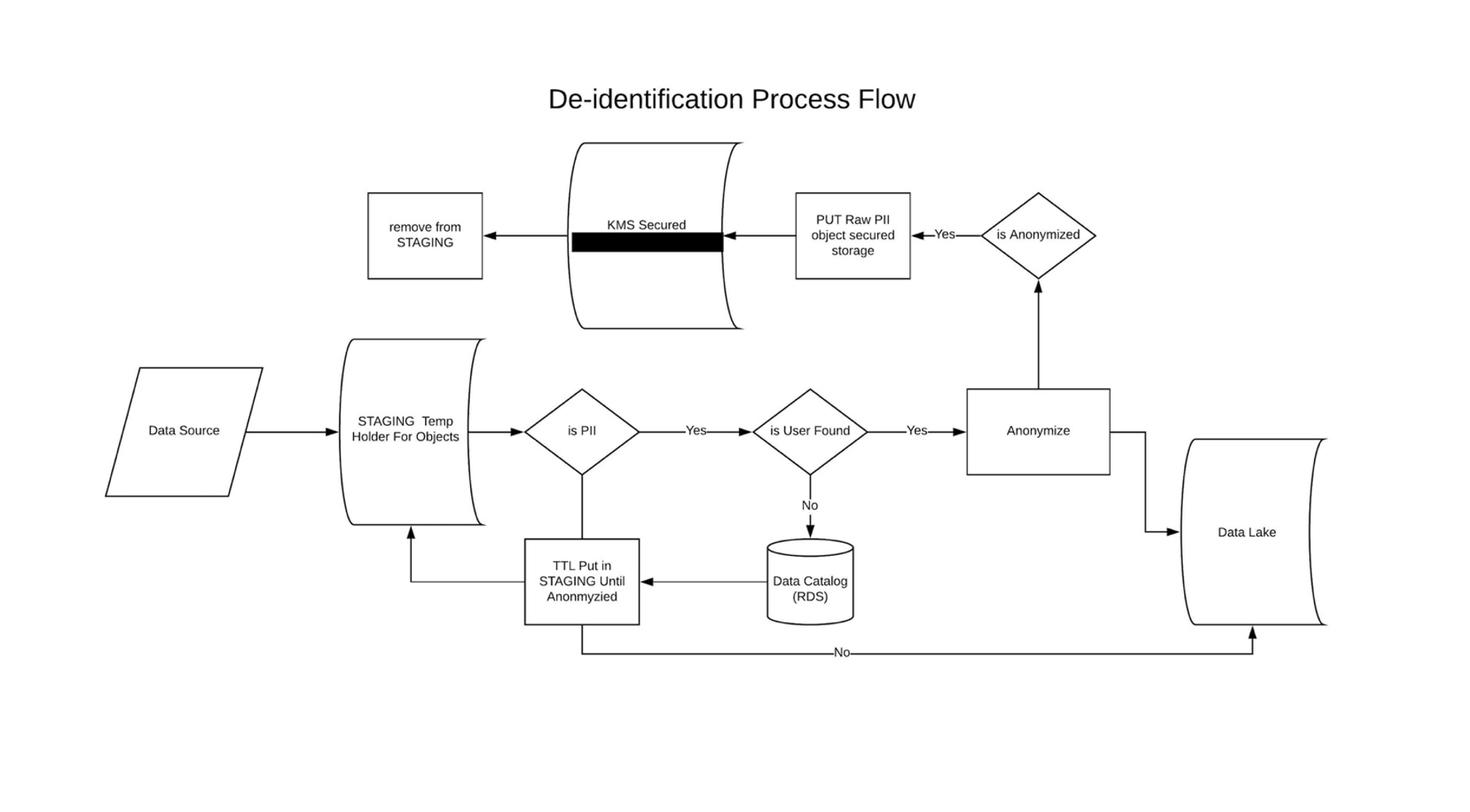 de-identificatin process flow