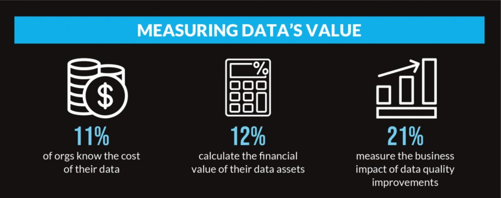 measuring data value