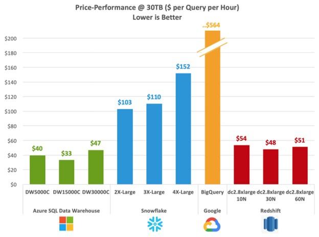 azure price performance